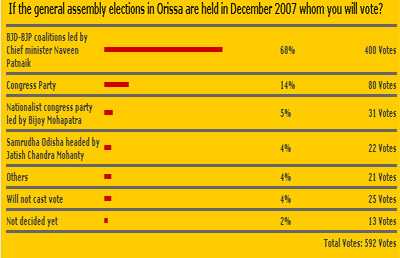 Naveen to be voted to power again says Odisha.in poll